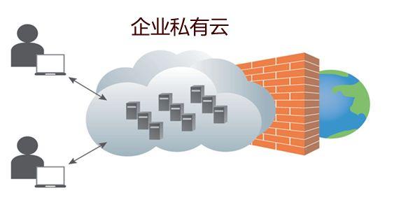 什么是企业私有云