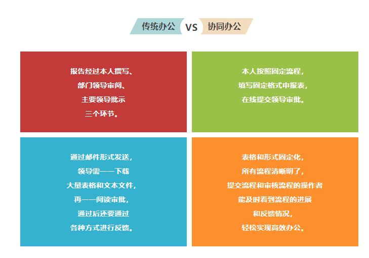 传统办公和协同办公的效率比较
