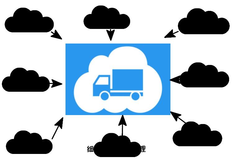 企业网盘物流行业解决方案