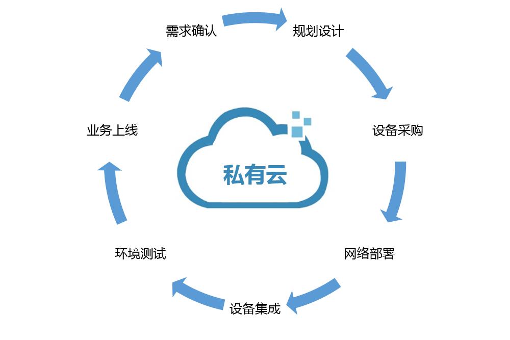 私有云未来会在中国爆发
